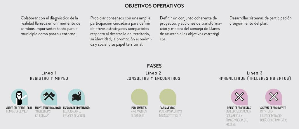 pem-objetivos-nuestros-fases